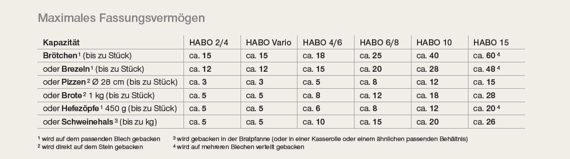 Fassungsvermögen HABO Holzbackofen