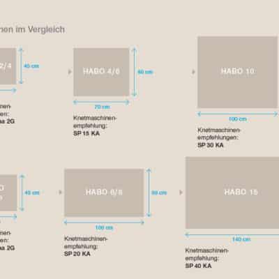 Vergleich Backfläche HABO Holzbackofen